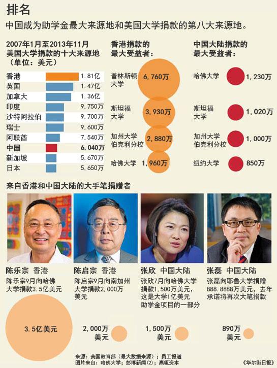 中国人捐赠海外名校的两面性