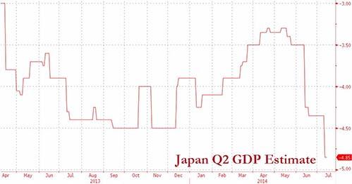 高盛警告雷曼后最大危机:日本GDP恐萎缩6.5%