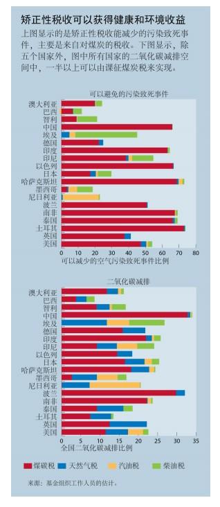 IMF:各国应制定反映健康和环境成本的能源价格