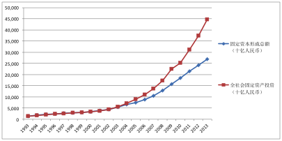2004年以来全社会固定资产投资额与固定资本形成总额不断扩大的差距