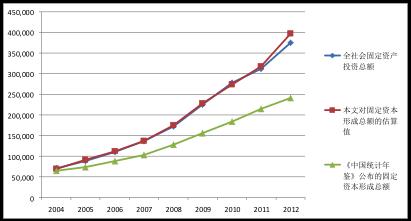 固定资本形成总额估算值及官方公布值的巨大差异
