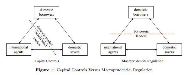 如何区分央行实施的资本管制和宏观审慎监管政策