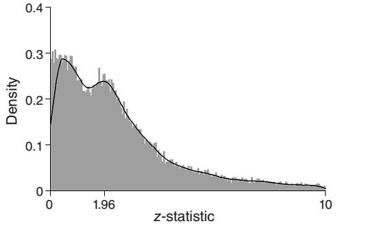 统计显著性和经济学家的节操