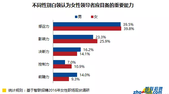 """总体来看,白领们认为大多数领导气质在男性和女性领导者身上并没有差异,仅有个别气质特征表现出了明显的性别差异。75.2%的白领认为女性领导者更符合""""情感丰富""""的特征;而分别有62.6%和67.4%的白领认为""""果断刚毅""""和""""富有冒险精神""""的气质特征更符合男性领导者。"""