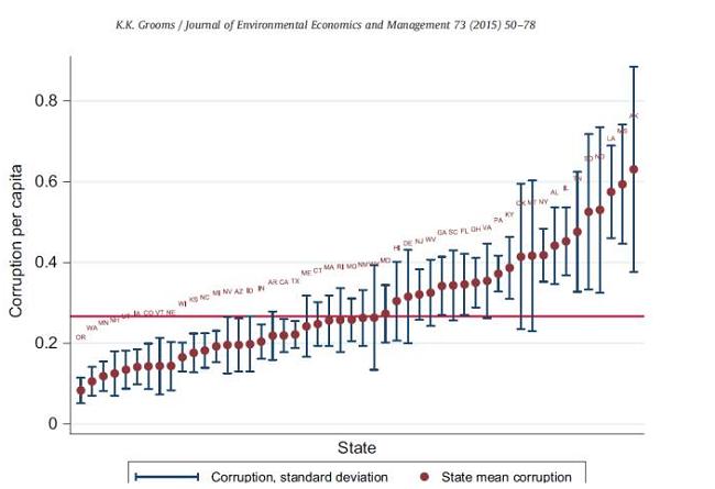腐败与环境保护的关系
