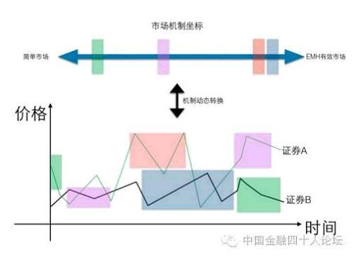 """事实上,一只证券在其生命周期中,往往遍历这些市场机制。比如在Pre-IPO阶段、IPO阶段、增发或配股、大股东减持、并购重组阶段,其当时的市场机制往往不同,通常可以采用投资者数量、市值规模、交易量、换手率等指标来测度其所处的市场机制。实证分析表明,在一个证券市场中,不同的证券往往处于不同的市场微观机制中,并在简单市场机制与EMH有效市场机制之间动态转换(示意图如下)。例如,当一只股票连续5个涨停或跌停时,此时该只证券的市场机制就发生了转换:由靠近EMH市场一侧向简单市场一侧移动。市场机制坐标被用于度量市场信息汇总能力的程度。理论和实证表明,证券衍生工具(期货、个股期权等)可以对整个市场或单一证券的市场机制进行程度不一的""""修补""""。"""
