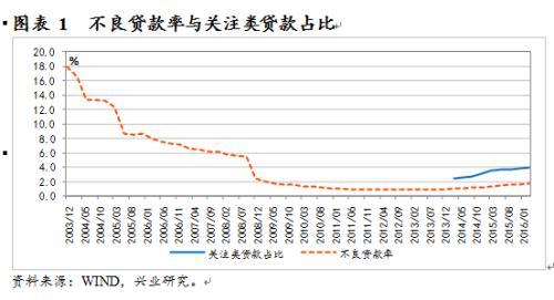 鲁政委:理性看待中国银行业不良率
