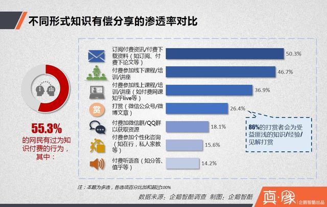 知识付费经济报告:多少中国网民愿意花钱买经验?
