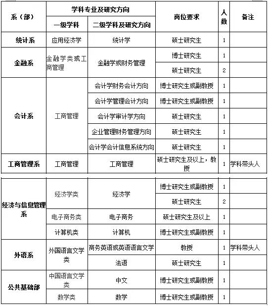 上海财经大学浙江学院2017年诚聘英才