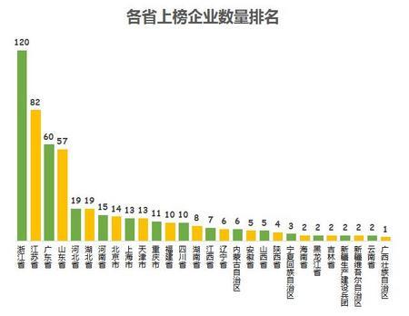 各省上榜企业数量排名