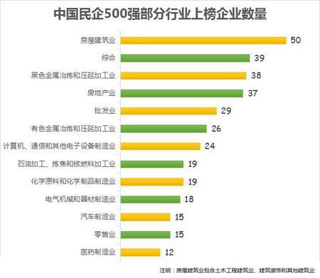 中国民企500强部分行业上榜企业数量
