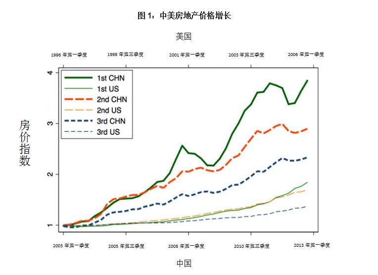 中国房地产的繁荣有何特别之处?