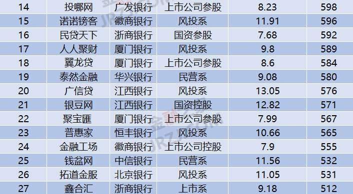 2017年9月全国网贷50强榜单