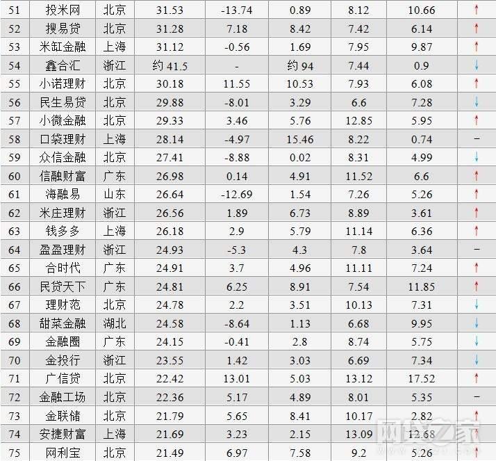 2017年10月全国网贷50强榜单