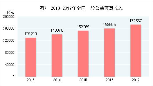 注:图中2013年至2016年数据为全国一般公共预算收入决算数,2017年为执行数。