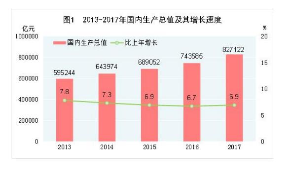 中华人民共和国 2017 年国民经济和社会发展统计公报