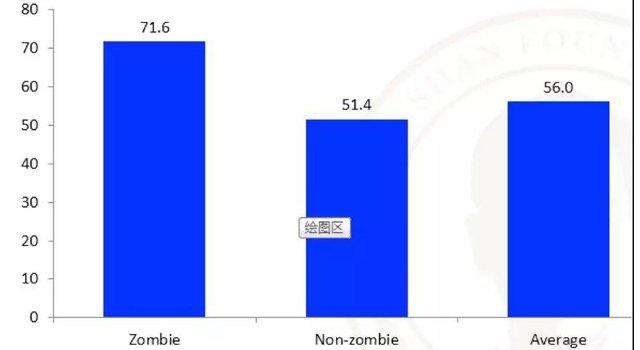 图4  中国规模以上工业企业的资产负债率:僵尸企业、正常企业和全部企业(%)