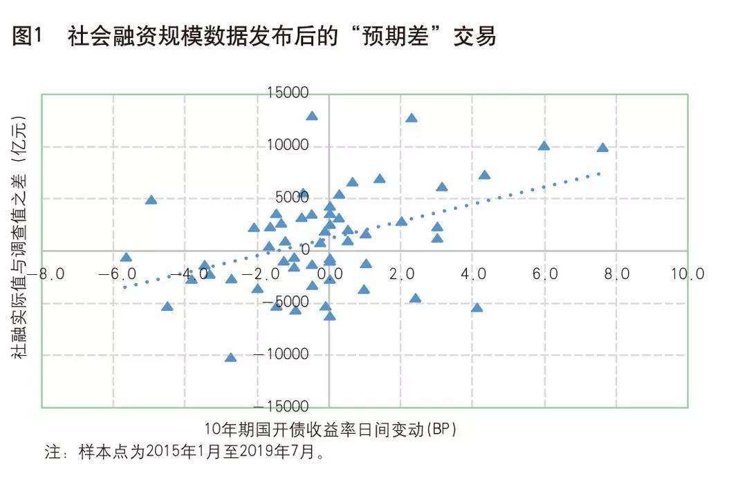 盛松成:社会融资规模指标的诞生和发展