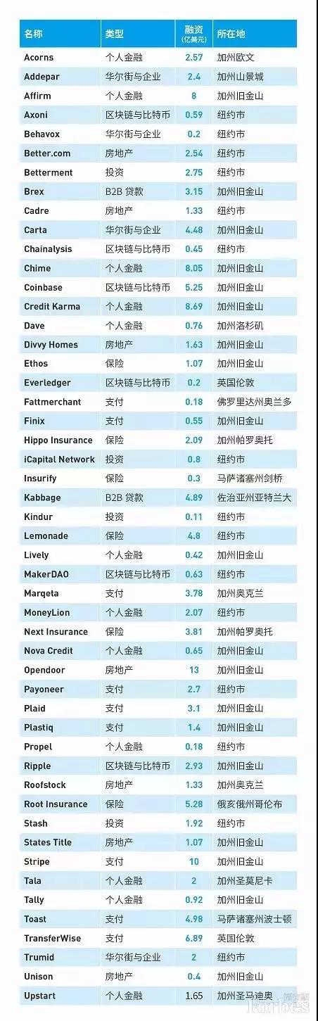 2020美国金融科技50强榜单