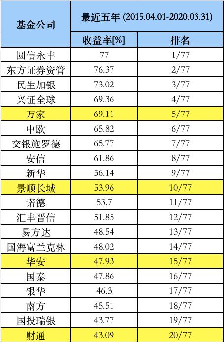 基金公司最新业绩榜单