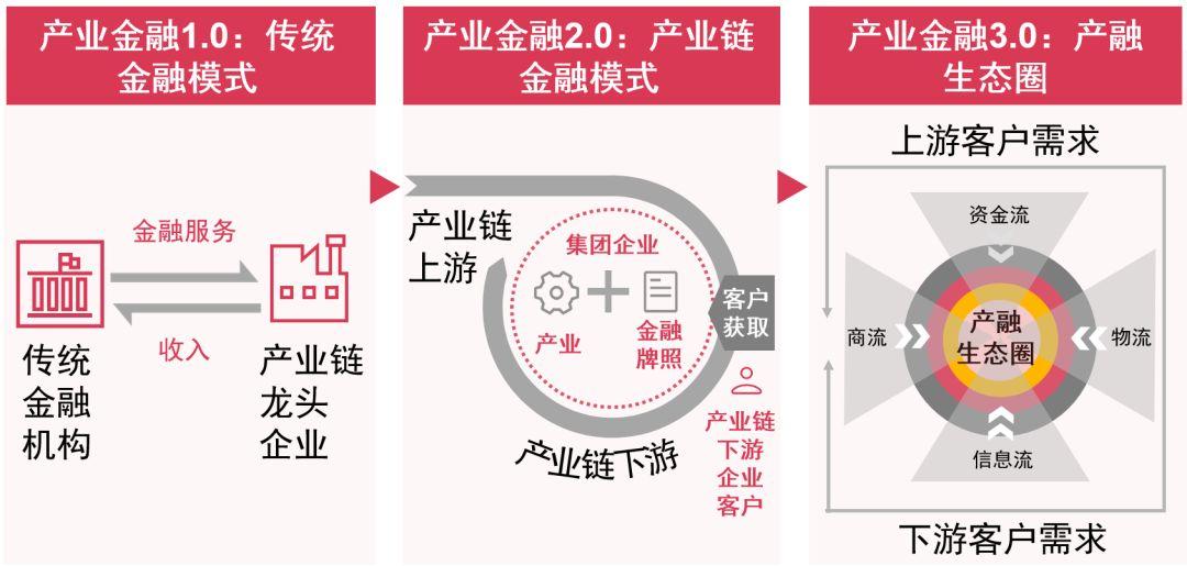 普华永道:未来五年产业金融将迎来发展的黄金时期